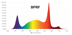 PhotonMax Grow Light with BPRF spectrum