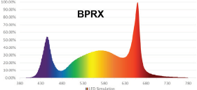 PhotonMax Grow Light with BPRX spectrum