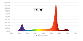PhotonMax Grow Light with FSRF spectrum